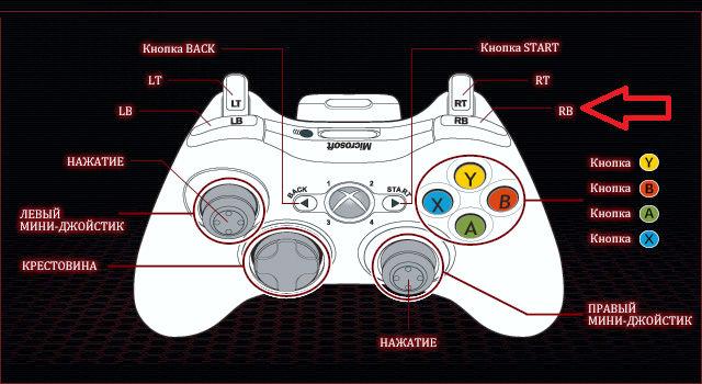 Именование кнопок джойстика Xbox 360